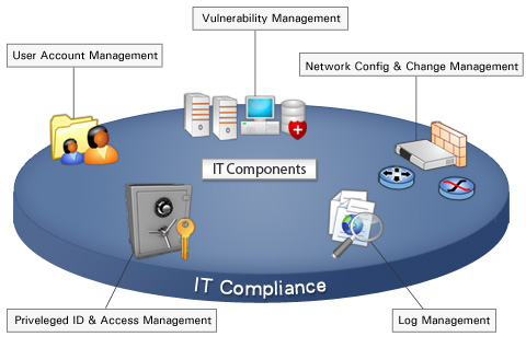 Components of Compliance in IT
