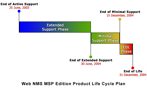 Web NMS MSP Edition End - of - Life Stages