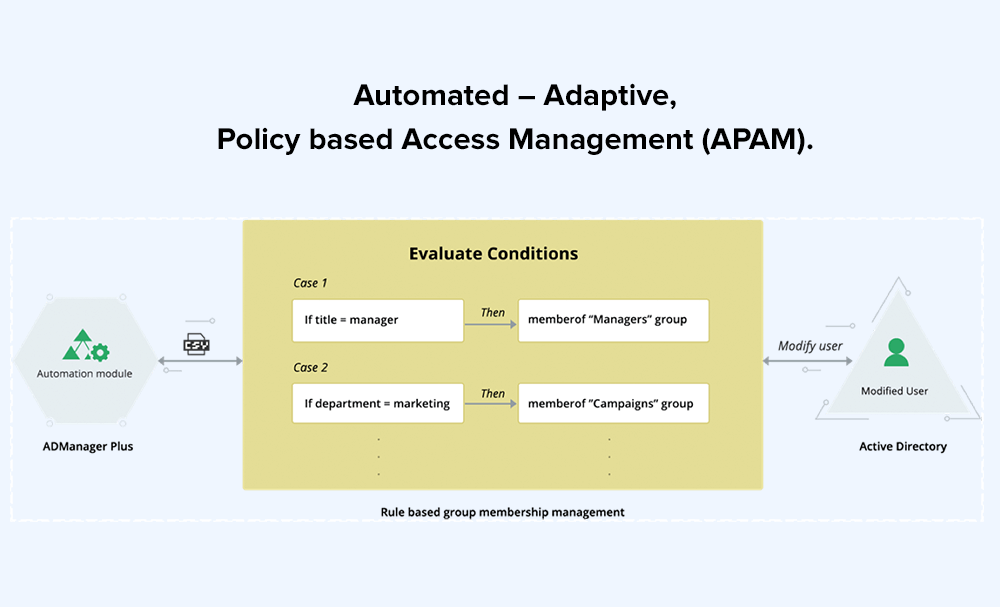Automated – Adaptive, Policy based Access Management (APAM).