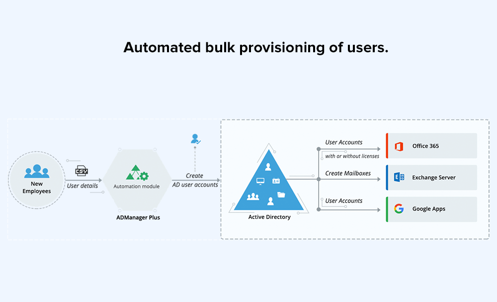 Automated bulk provisioning of users.
