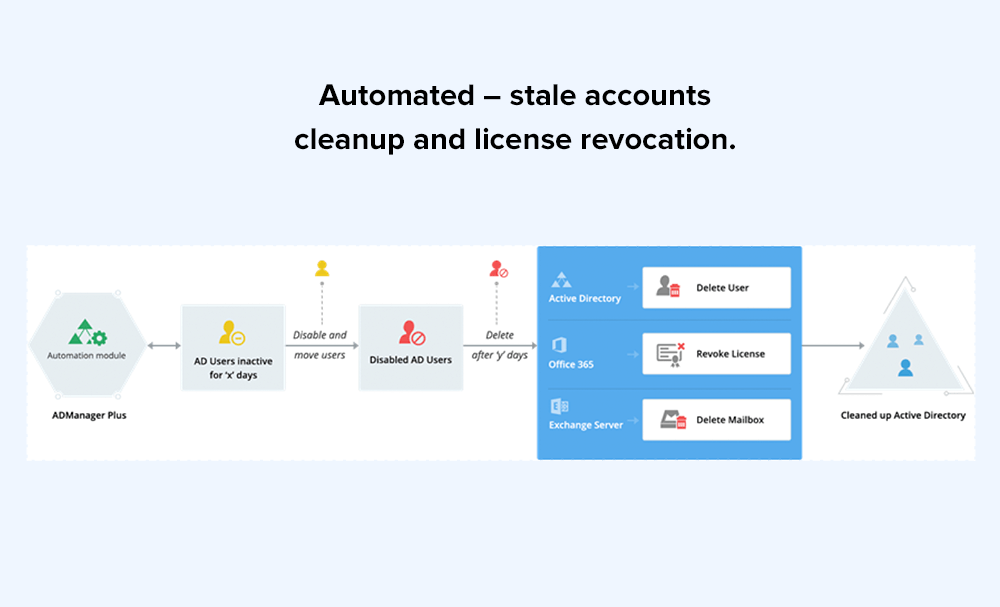 Automated – stale accounts cleanup and license revocation.