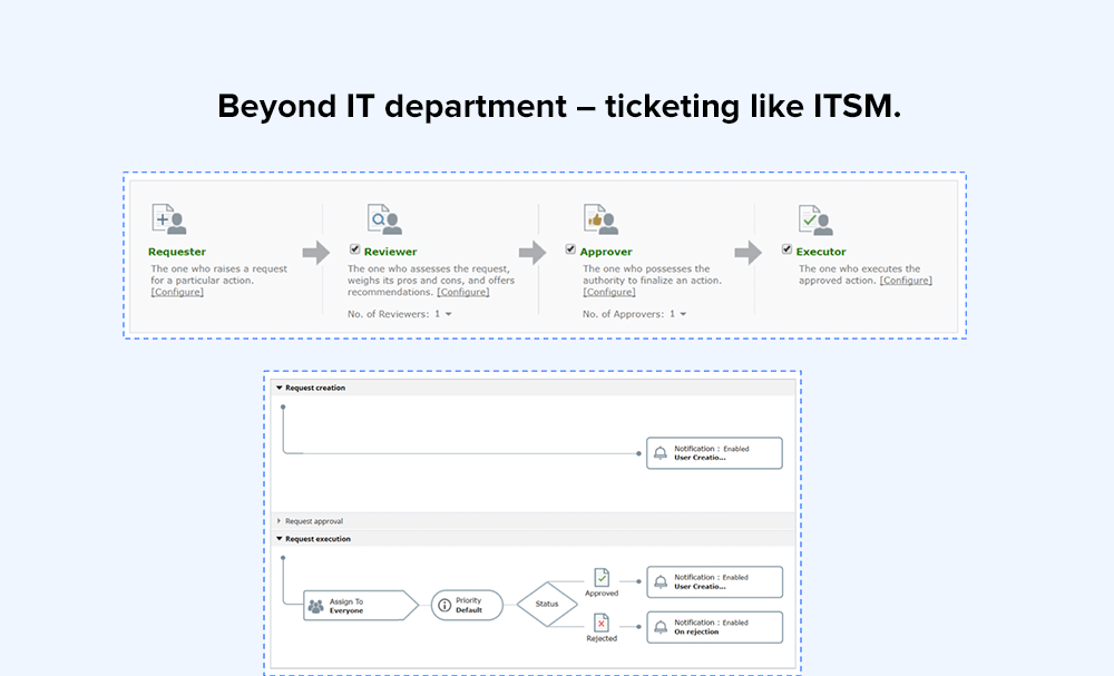 Beyond IT department – ticketing like ITSM.