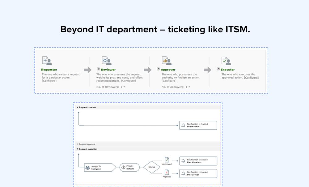 Beyond IT department – ticketing like ITSM.