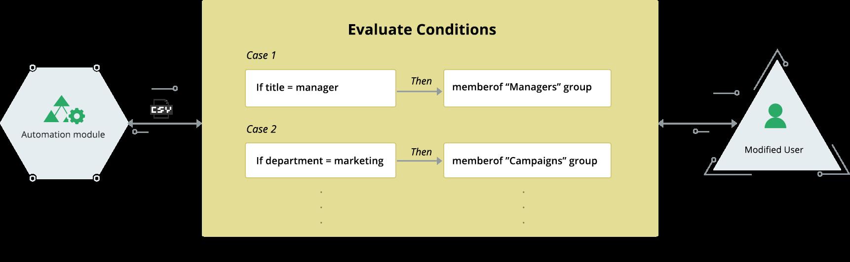 automating group membership modification