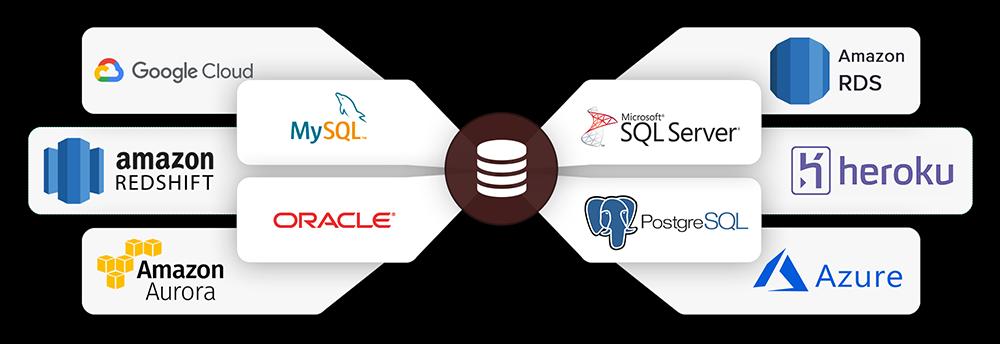 Import data from multiple databases