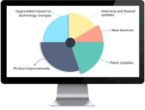 Analytics for ServiceDesk Plus change management module