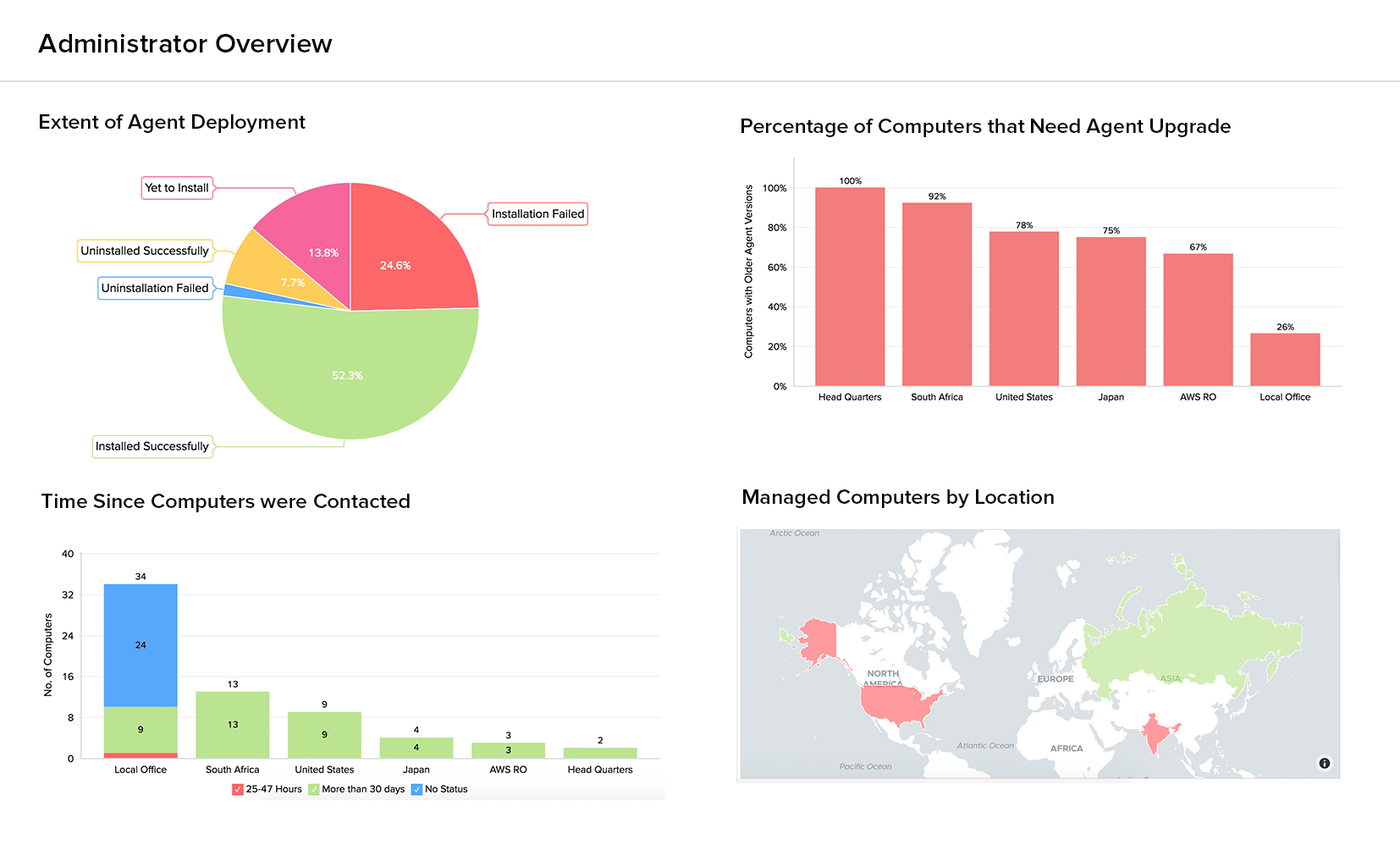 Administrator Overview