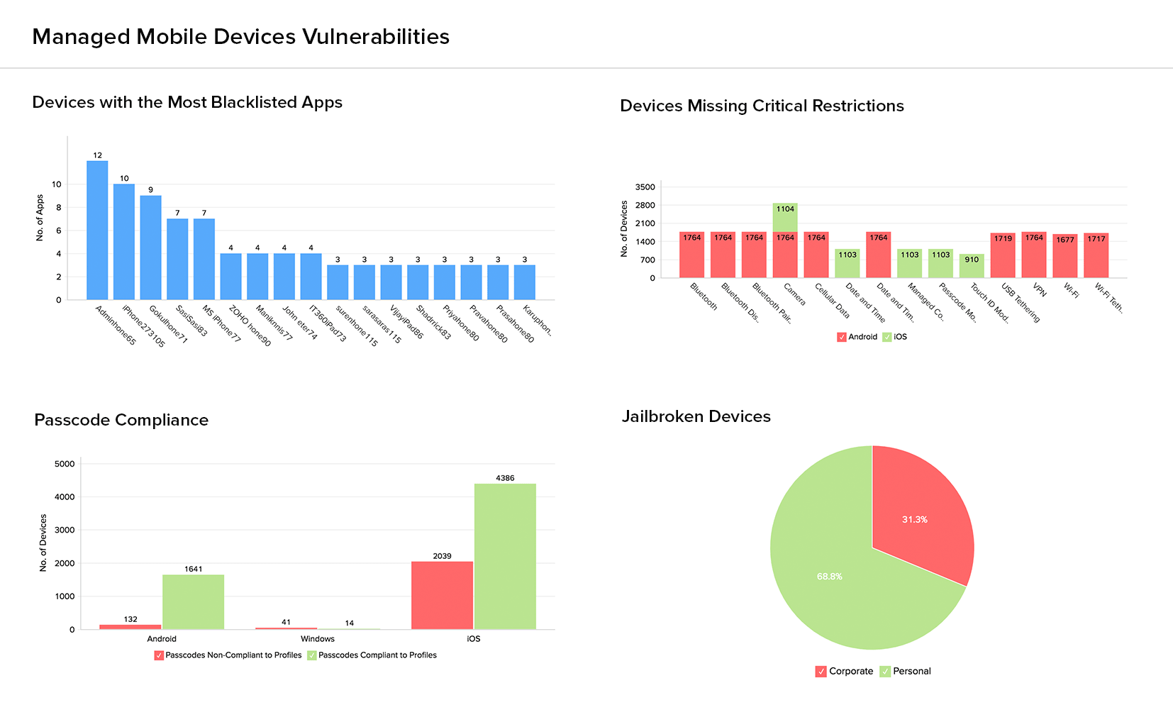 Device Vulnerabilities