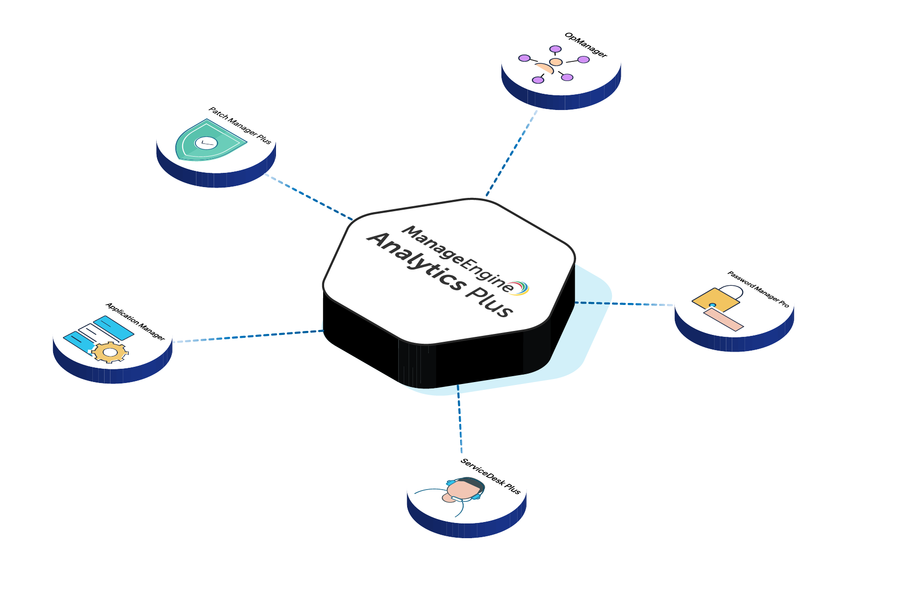Integrate all your ManageEngine applications with Analytics Plus