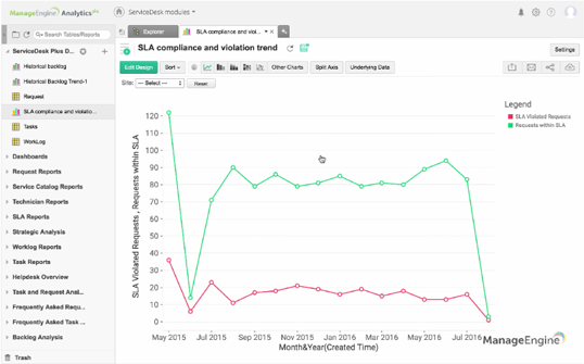 How to create a report showing SLA compliance and violation trend using Analytics Plus