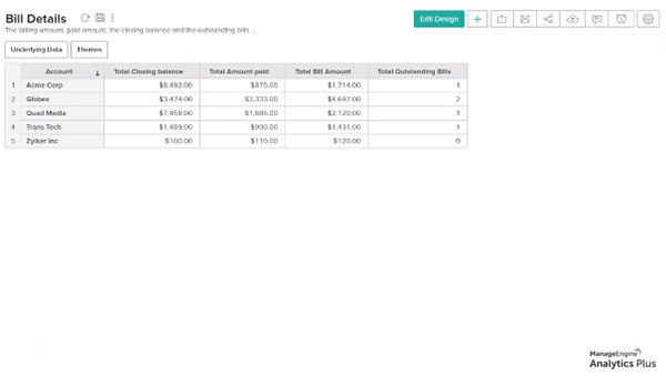 Track finances across all accounts in an MSP helpdesk