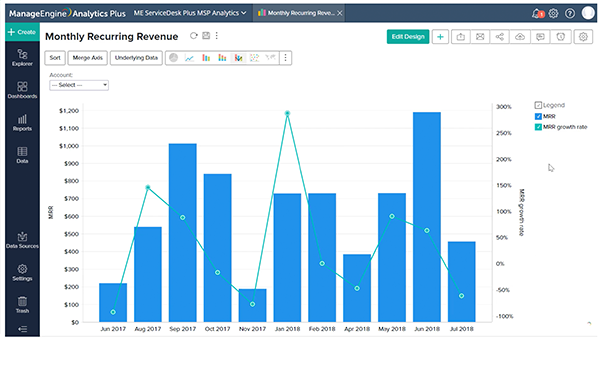 Leverage monthly recurring revenue to enhance your MSP's business model