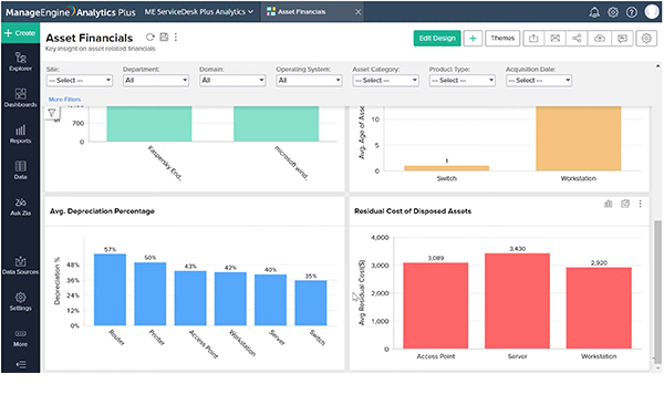 Monitor assets' financial data at various stages of their life cycle