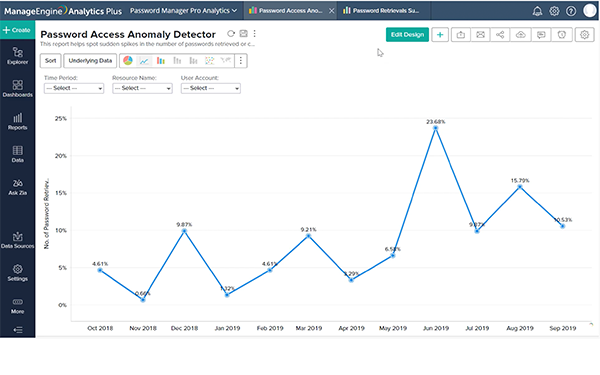 Track anomalies in your privileged account activity