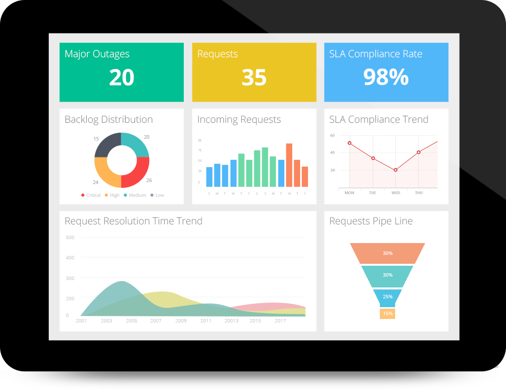 Actionable insights and analytics on the go