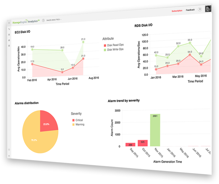 Advanced analytics for Applications Manager