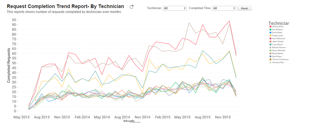 Request Completion Trend Report by Technician