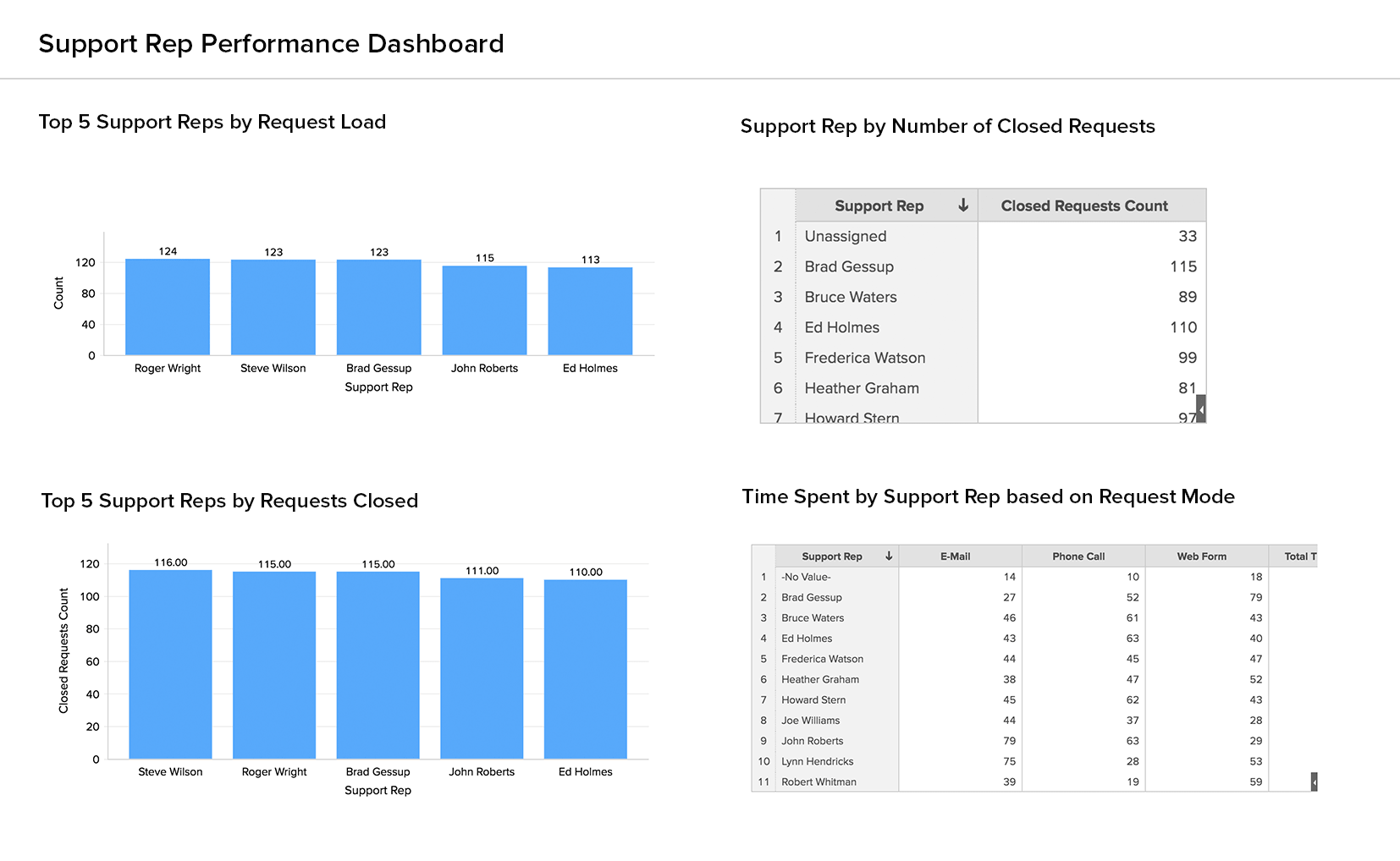 Support Rep Performance