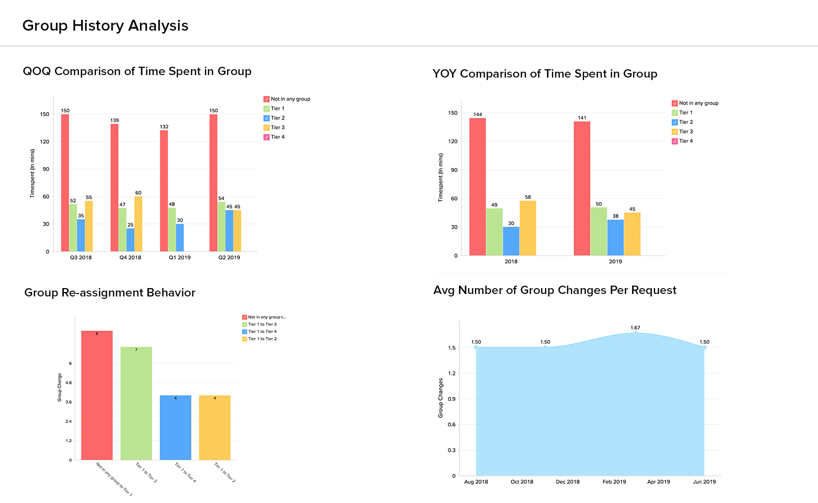 Group history dashboard