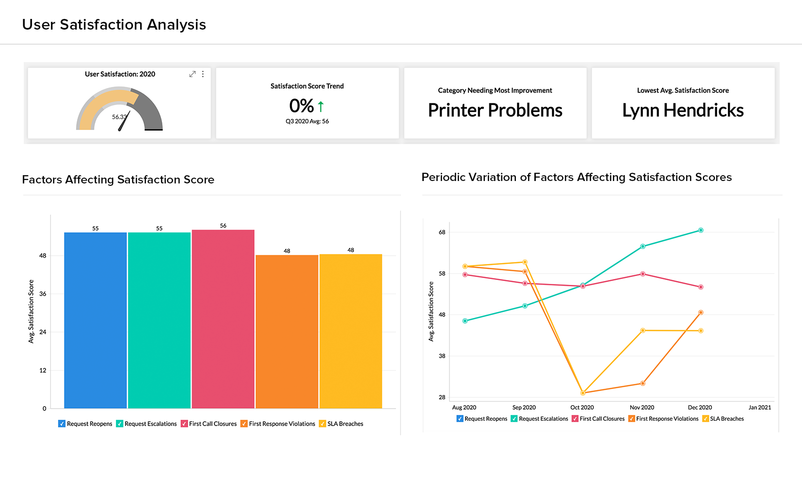User Satisfaction Analysis