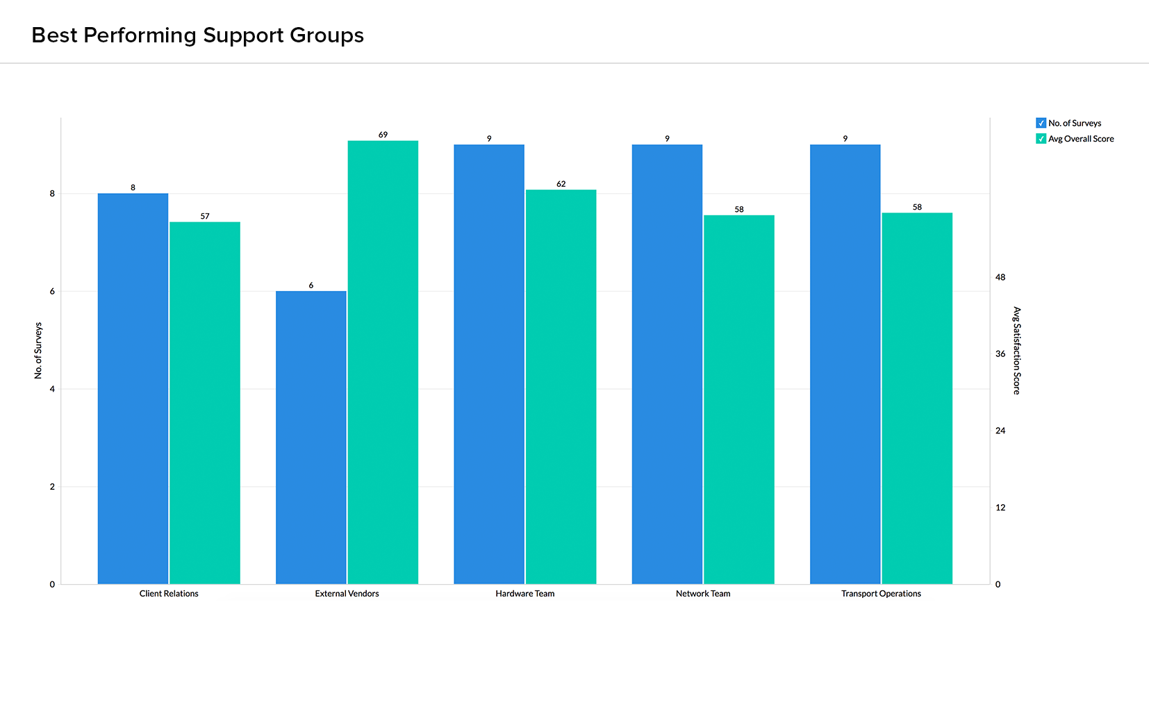 Best Performing Support Groups