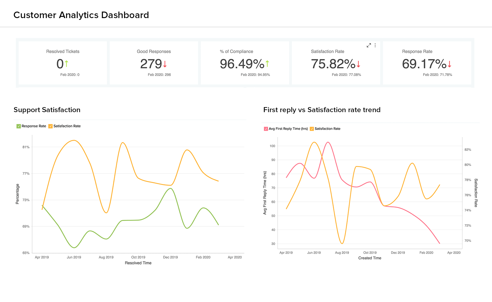 Customer Analytics Dashboard