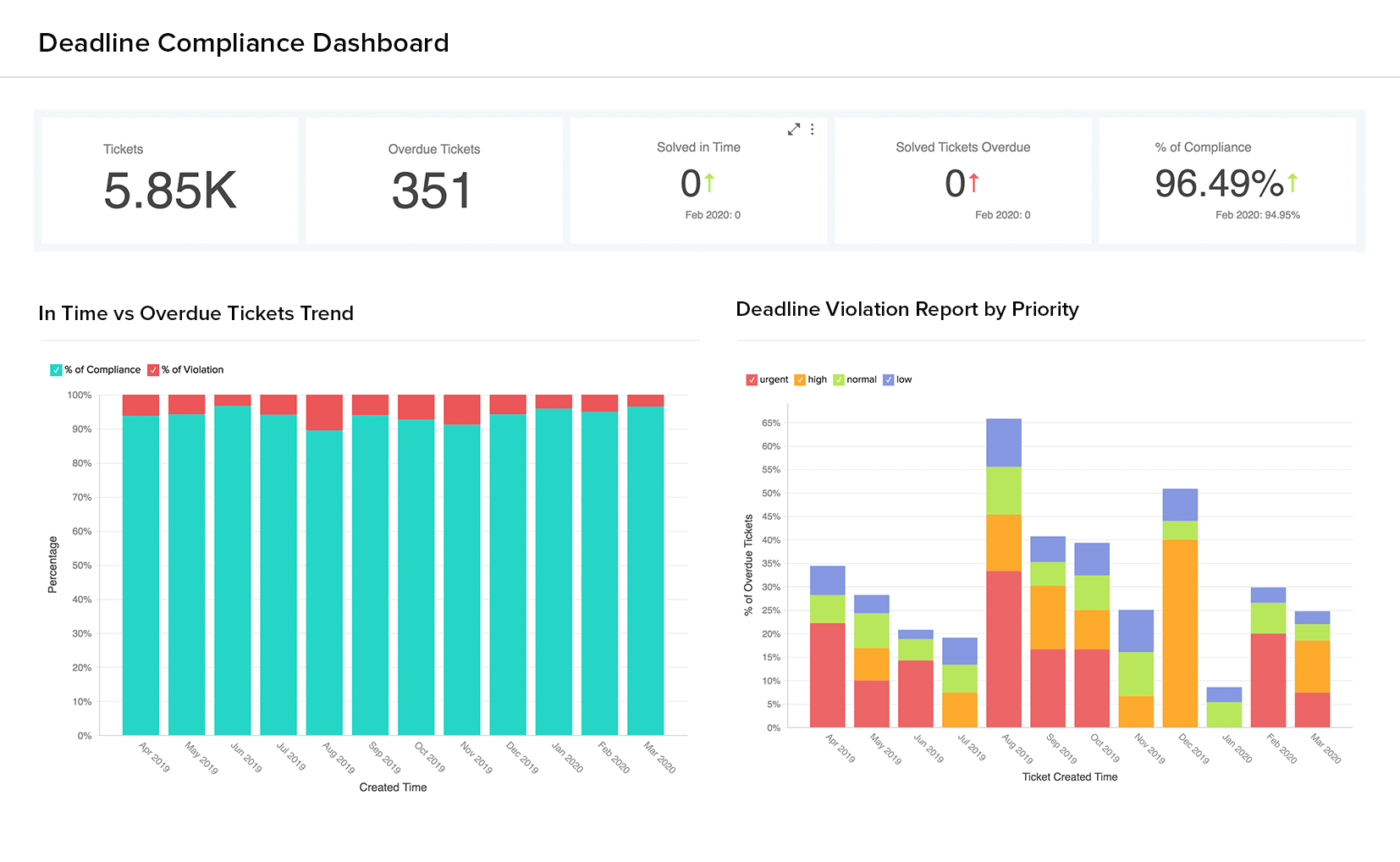 Deadline Compliance Dashboard