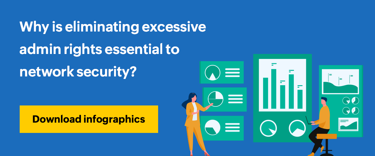 Why is eliminating excessive admin rights essential to network security?