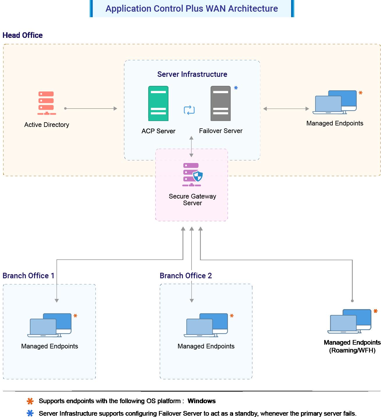 application-control-wan-architecture