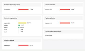 Firewall Log Management - ManageEngine OpManager