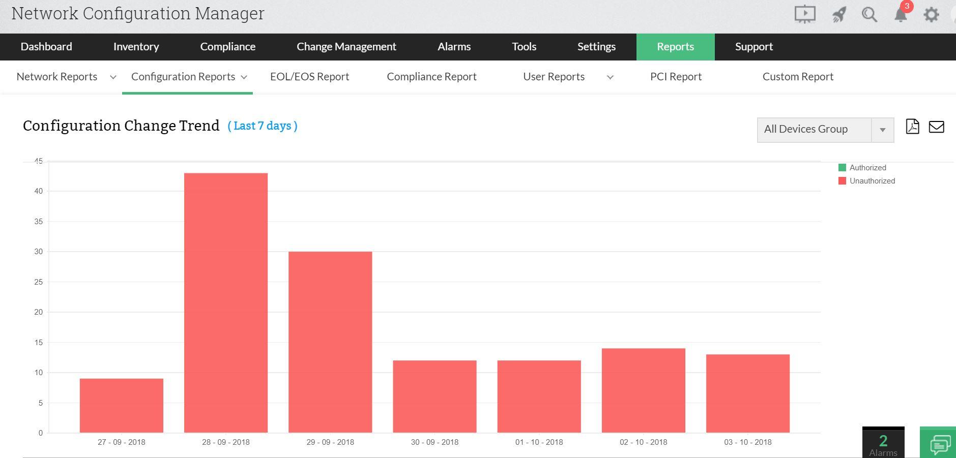 NCM Reports