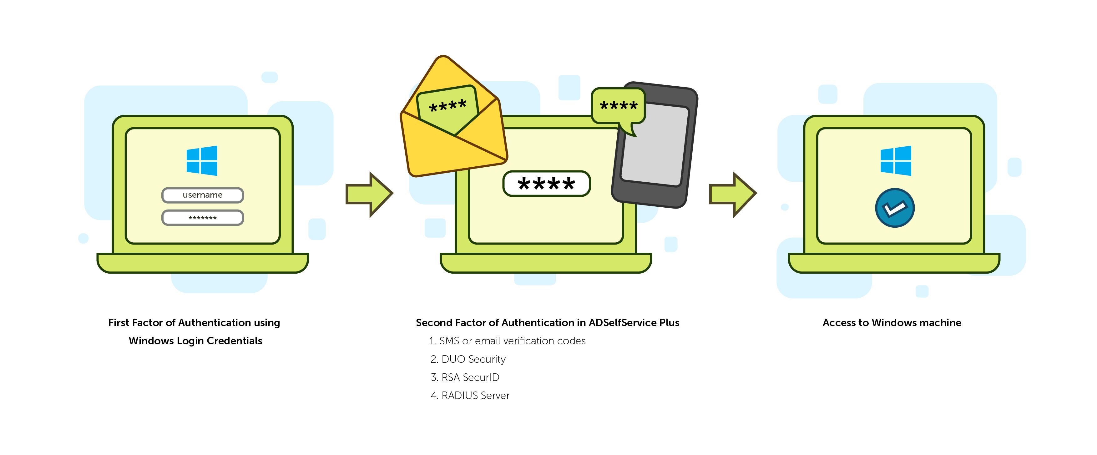 Hoe werkt tweeledige verificatie voor Windows-aanmelding?