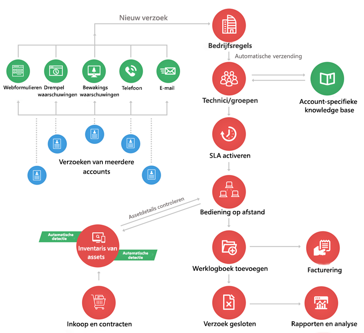 ServiceDesk Plus MSP: de complete helpdesk voor MSP's