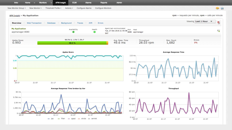 Monitoreo del rendimiento de las aplicaciones