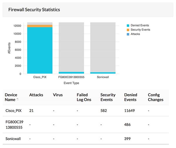 Firewall log analysis