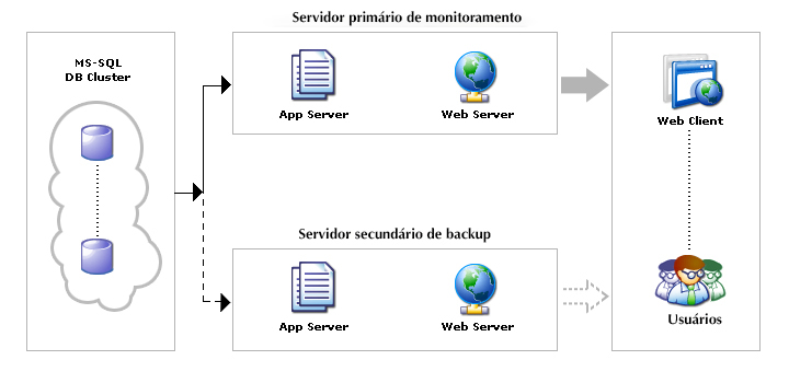 mssql-failover-architecture