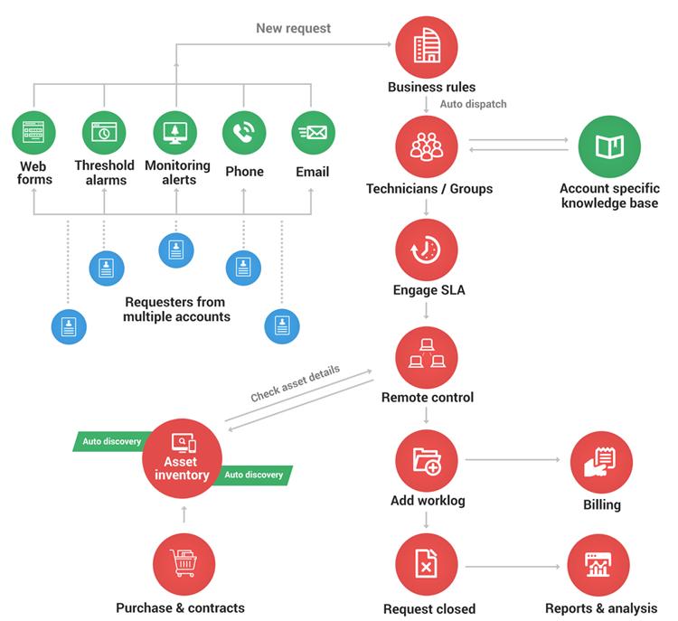 SDP MSP Workflow Diagram