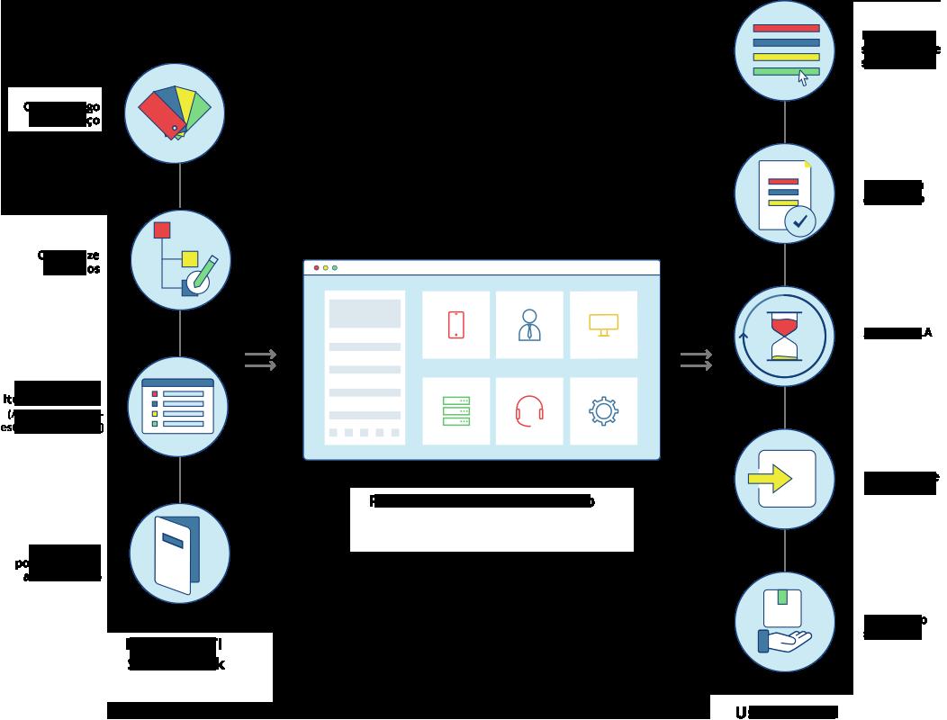 Service catalog workflow