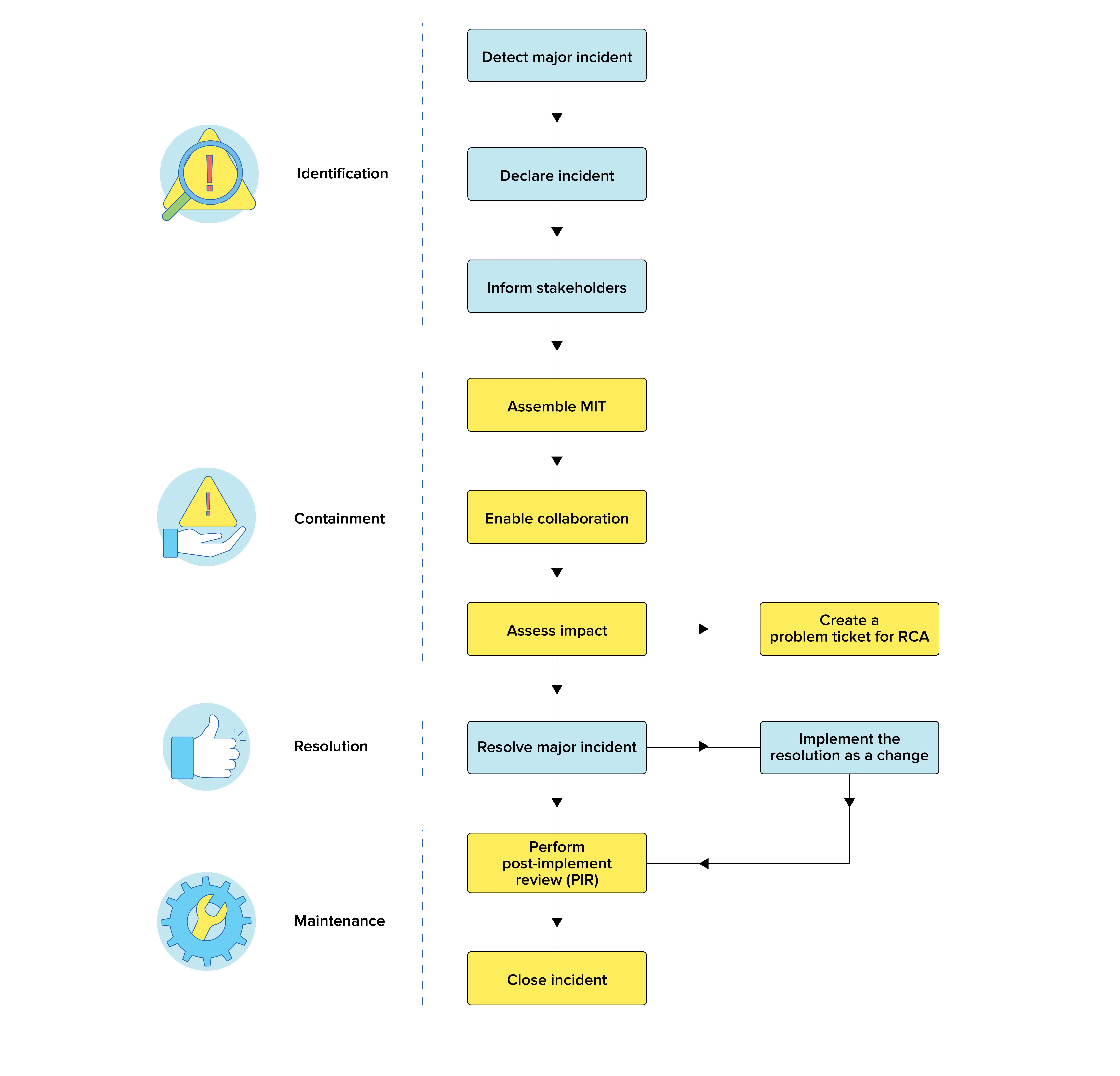 Organigramme ITIL du flux de processus de gestion des incidents majeurs