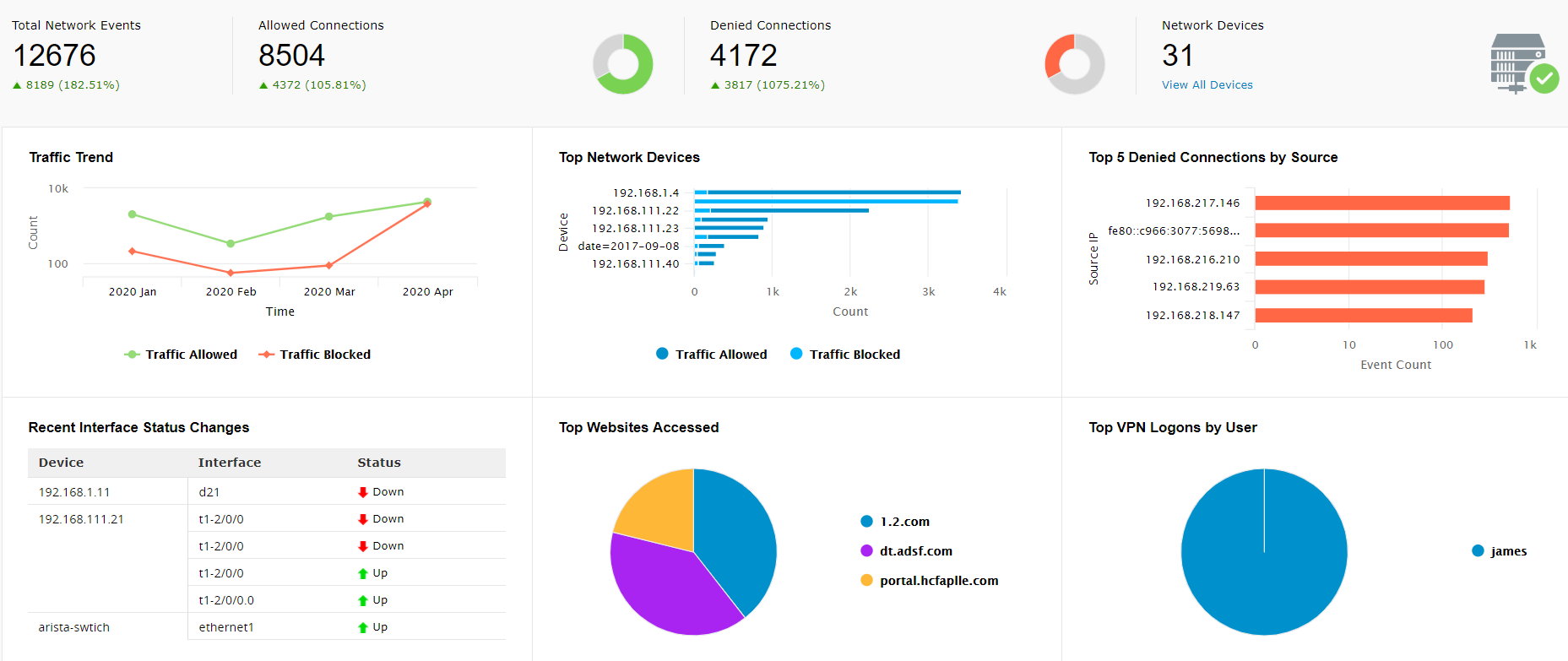 EventLog Analyzer's dashboard, which gives the overview of the network and traffic trends