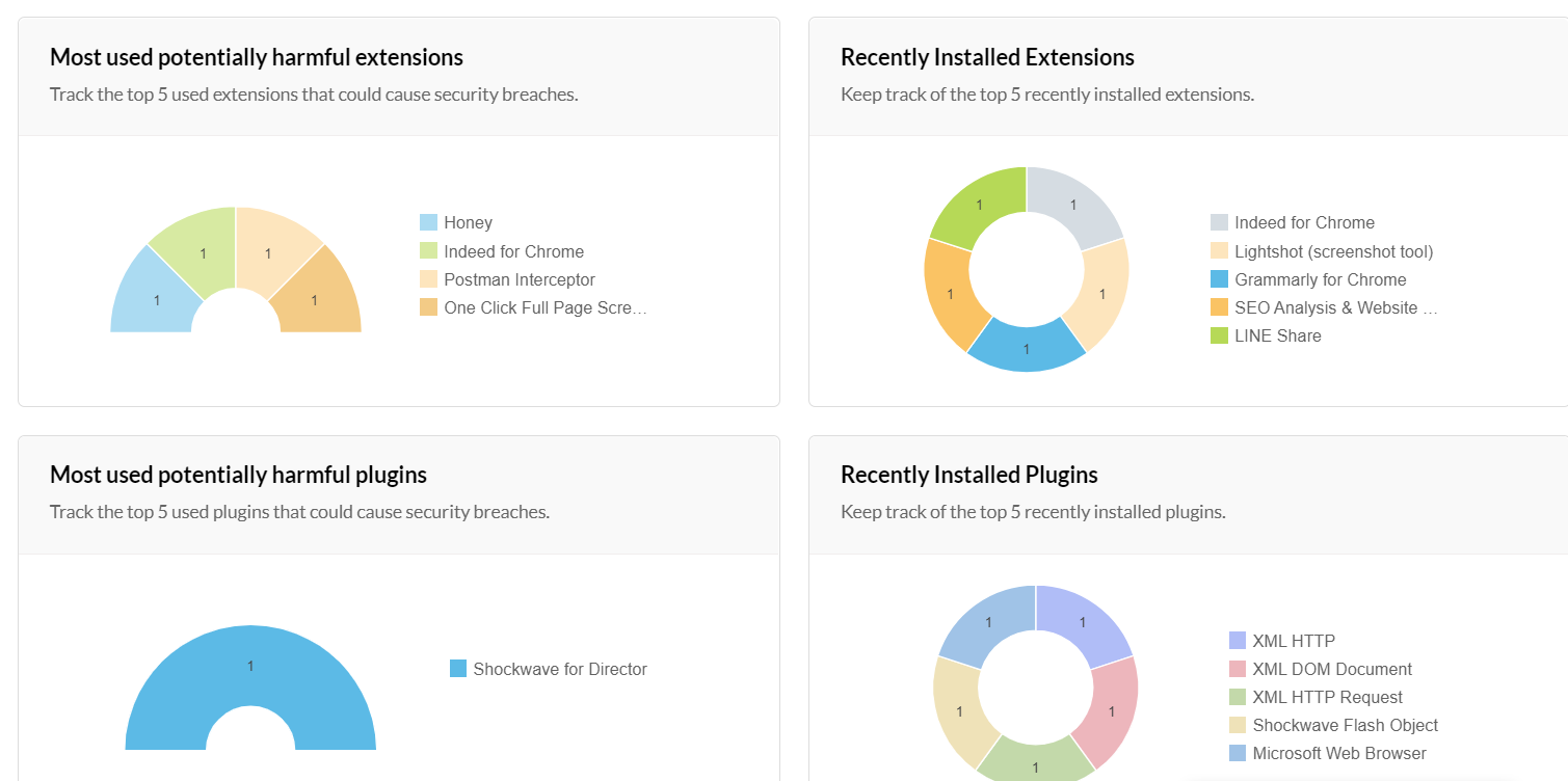 Dashboard providing insights on potentially harmful extensions and plug-ins