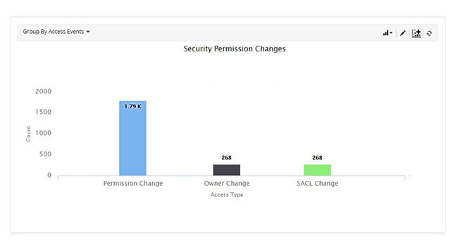 track security permission changes on file server