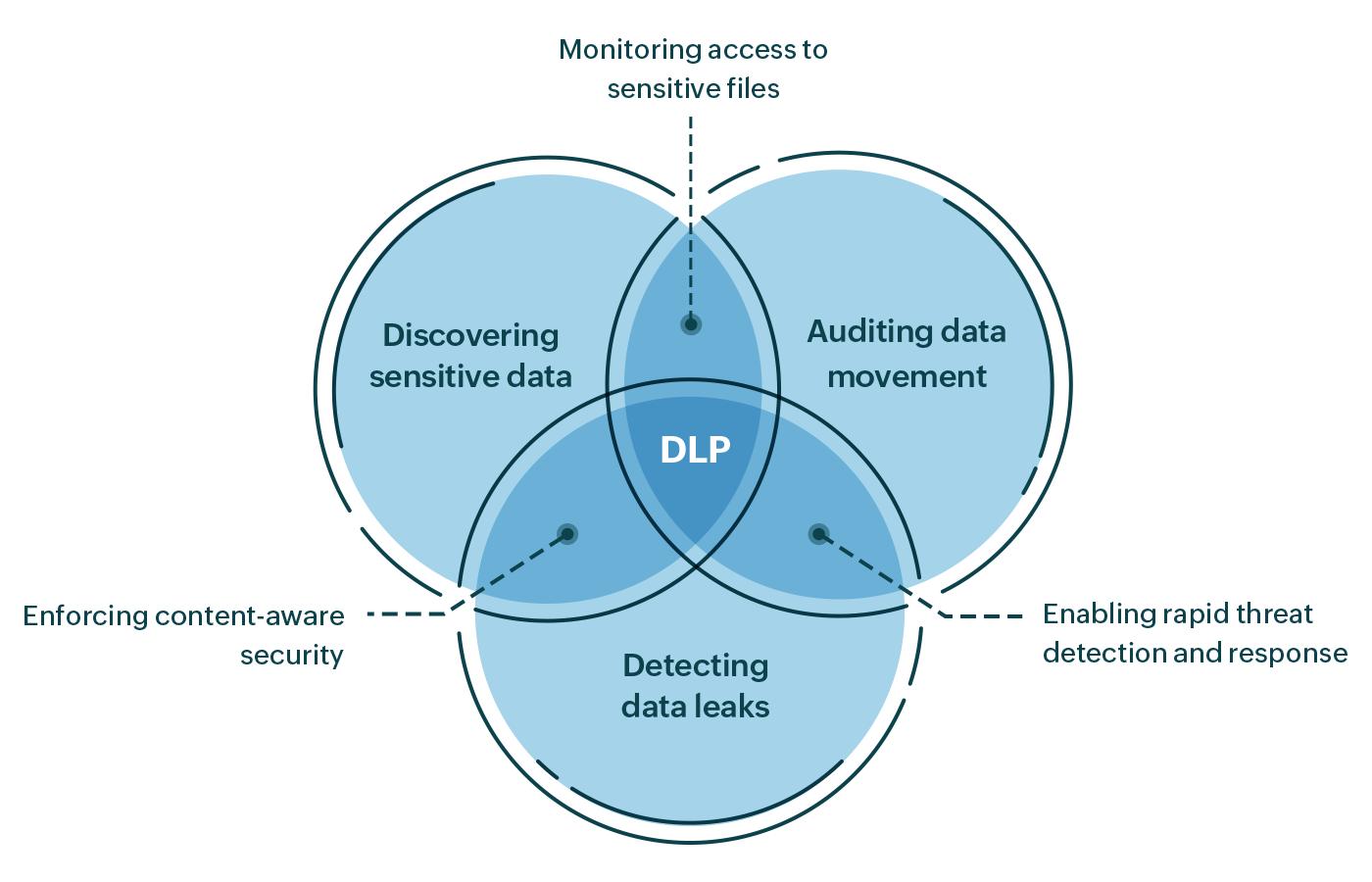 data-loss-prevention-dlp