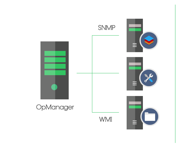 Server überwachungssoftware - ManageEngine OpManager