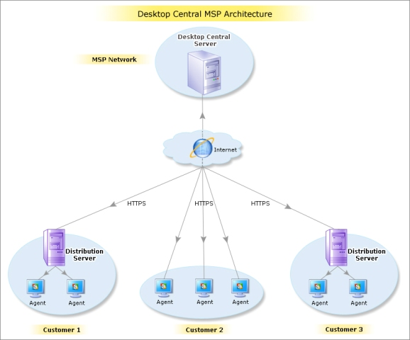 Desktop Cwntral MSP Architecture