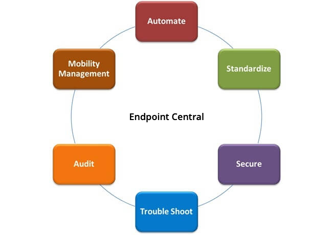 Beneficios de Desktop Central MSP