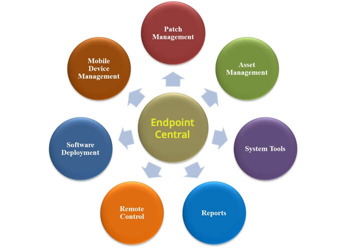 Remote Desktop Administration Features
