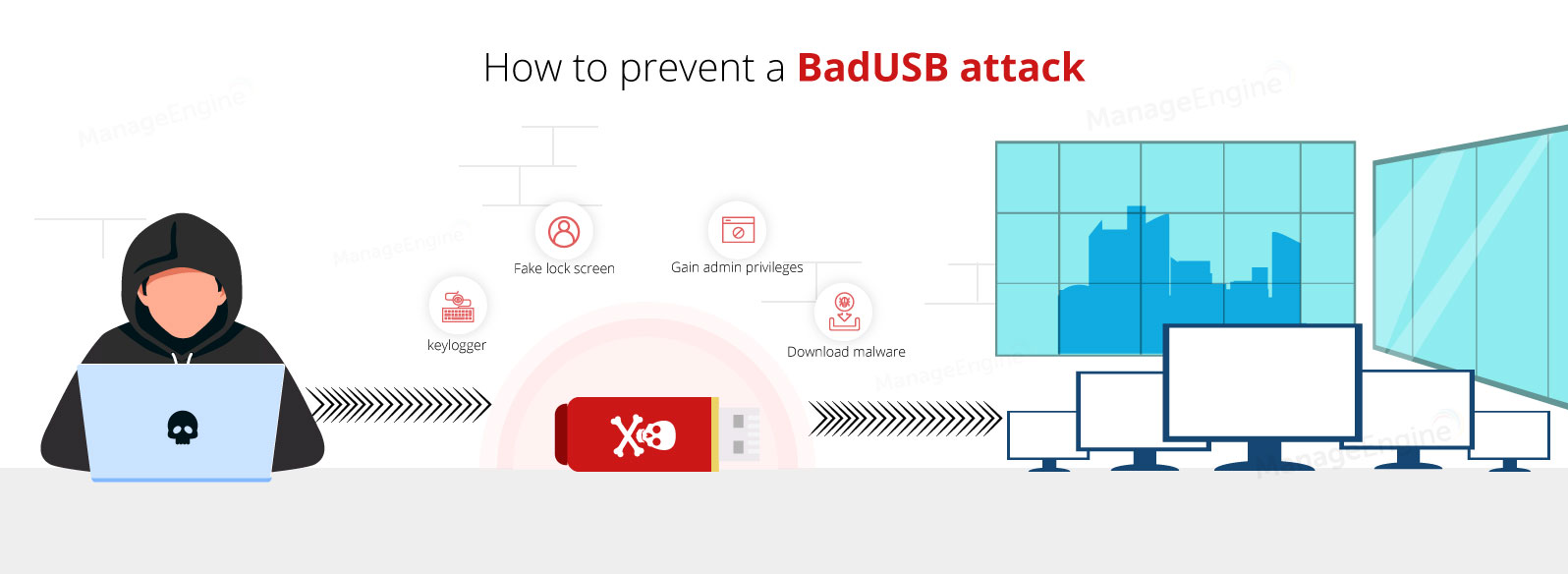 BadUSB exploit prevention - ManageEngine Device Control Plus