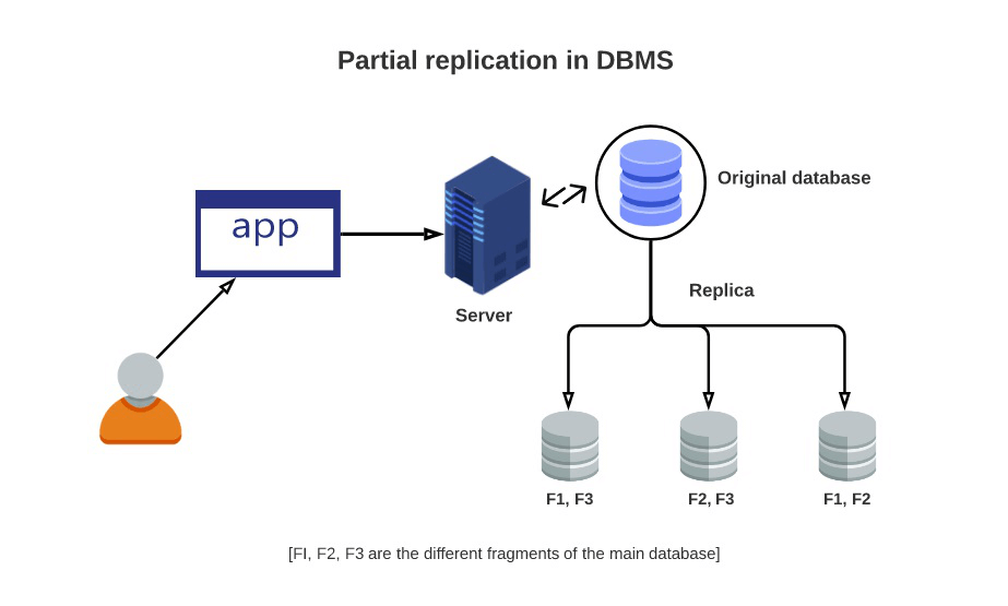 Types of data replication in DBMS - ManageEngine Device Control Plus
