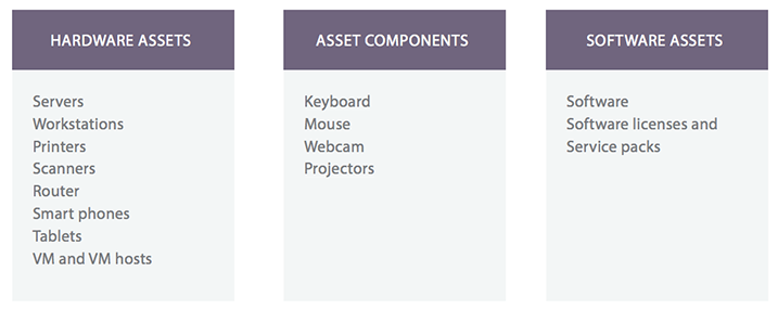 types of asset management in ITIL